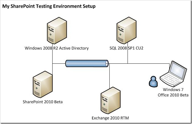 SharePoint2010TestingEnvironment thumb Installing SharePoint 2010 Beta on a Windows 2008 R2 Server sharepoint 2010
