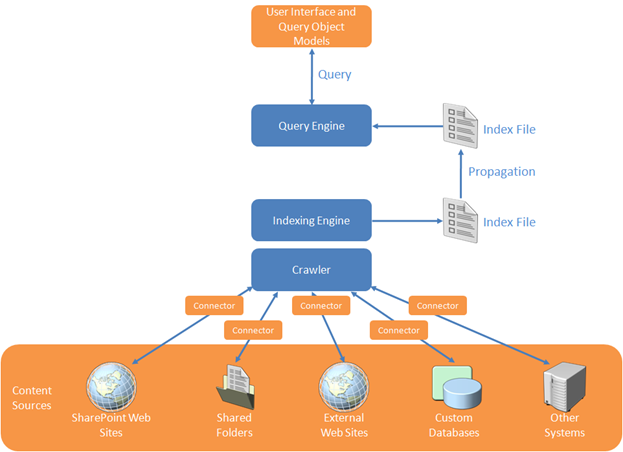 configuring enterprise search in sharepoint 2010 sharepoint george microsoft sharepoint training below is a logical overview of the components that will make up our sharepoint 2010 search configuration